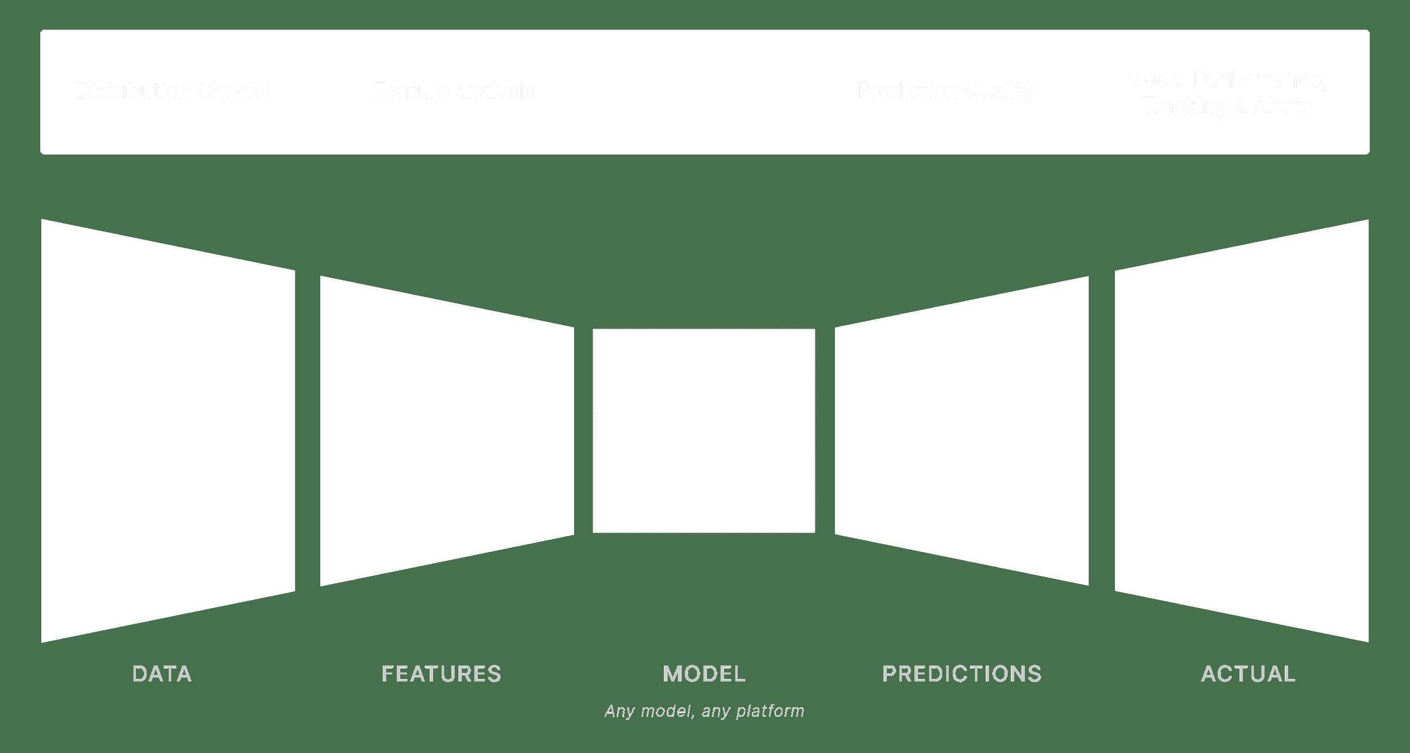 ML Observability Platform