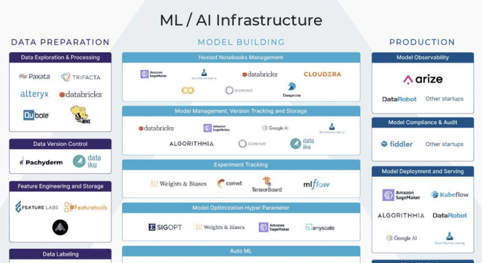 ML Infrastructure Tools for Model Building