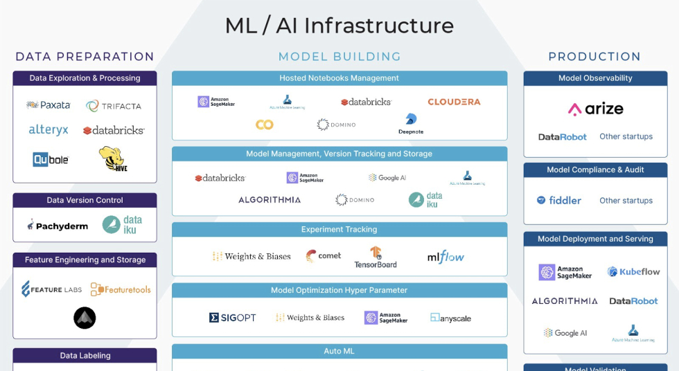 ML Infrastructure Tools for Production