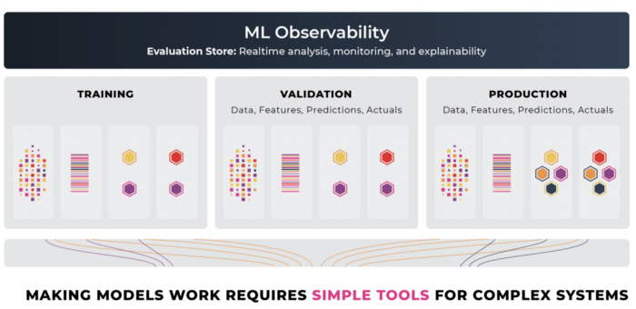 ML Infrastructure Tools — ML Observability