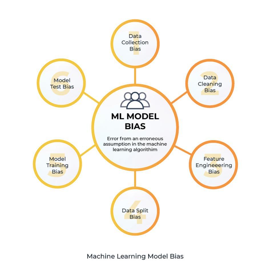 ML Model Bias Visualization