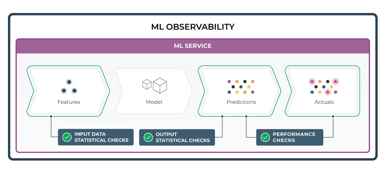 ML Service-Level Performance