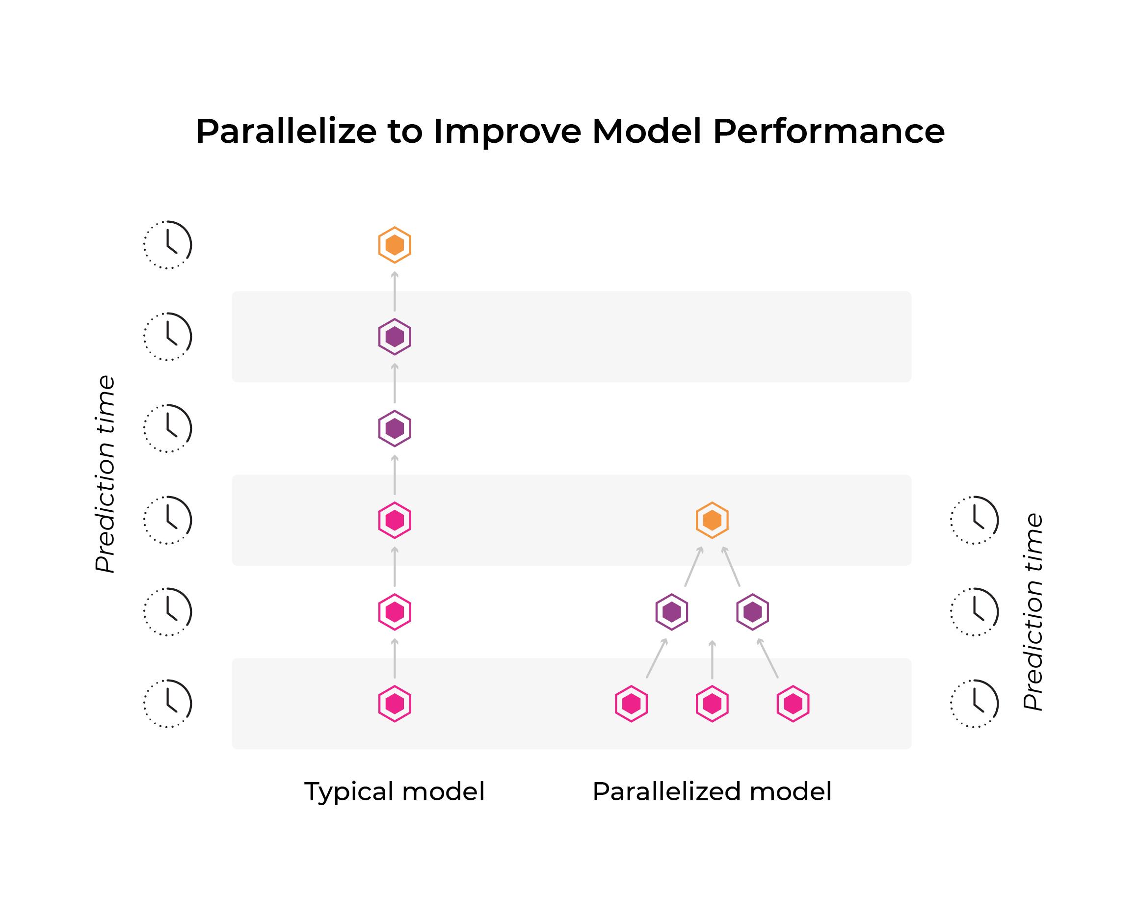 Paralleliziation ml model performance